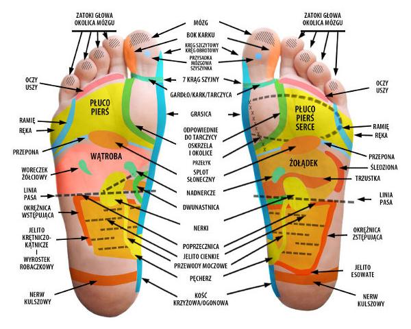 piękne stopy akupresura